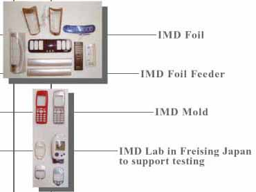 IMD for telecommunication 2